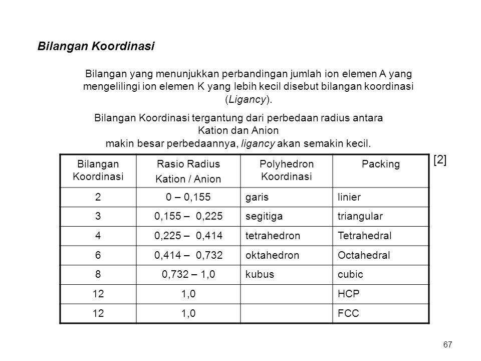 Bilangan Koordinasi [2]